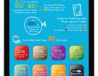 Infografik zu Tablets und Kindern