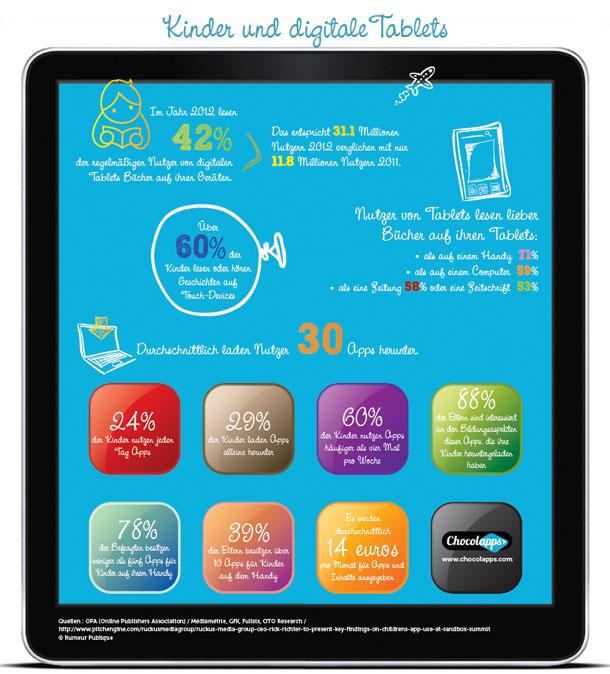 Tablet-PC: Ein beliebtes Gerät unter Kindern