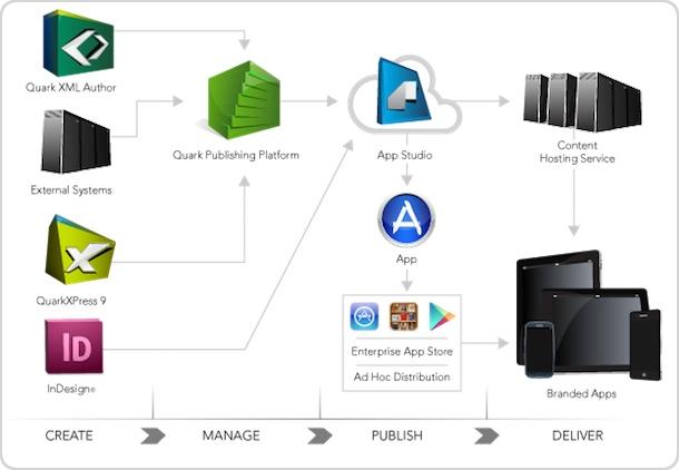 AppStudio: Diagramm für Unternehmen (Enterprises)AppStudio: Diagramm für Unternehmen (Enterprises)