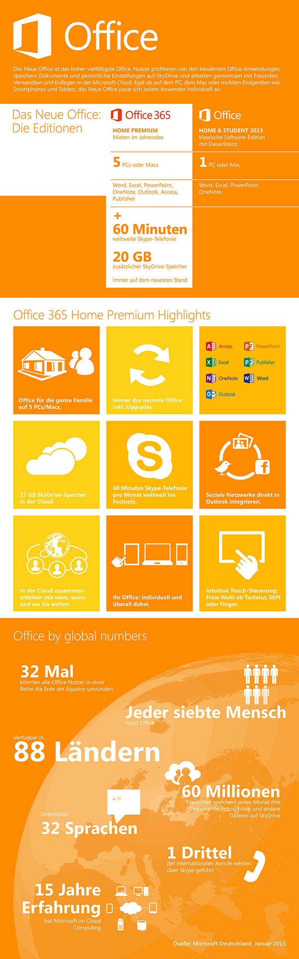 Infografik zum Neuen Office