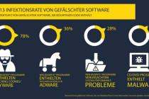 Softwarepiraterie: Jeder dritte Computer mit Schadprogrammen verseuchtSoftwarepiraterie: Jeder dritte Computer mit Schadprogrammen verseucht