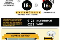Norton-Symantec: Bei mobiler Sicherheit besteht in Europa noch Nachholbedarf