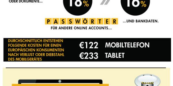 Norton-Studie zeigt: Bei mobiler Sicherheit besteht in Europa noch Nachholbedarf