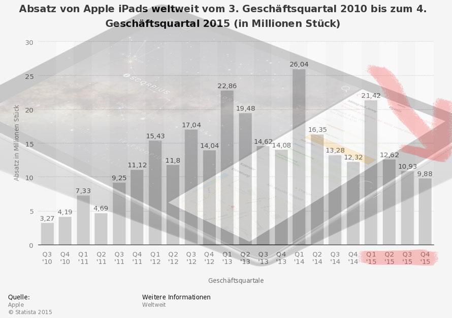 statistic_kmt_weltweiter-absatz-von-apple-ipads-nach-quartalen-bis-q4-2015